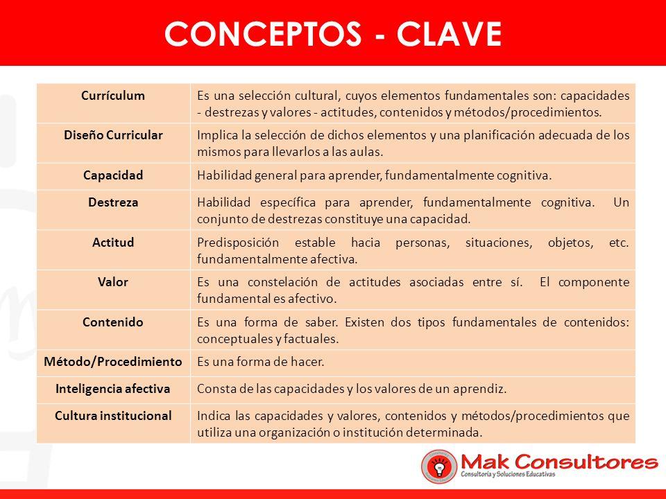 CurrículumEs una selección cultural, cuyos elementos fundamentales son: capacidades - destrezas y valores - actitudes, contenidos y métodos/procedimie