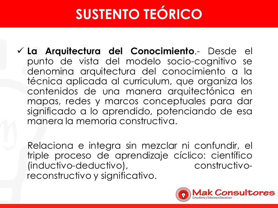 La Arquitectura del Conocimiento.- Desde el punto de vista del modelo socio-cognitivo se denomina arquitectura del conocimiento a la técnica aplicada