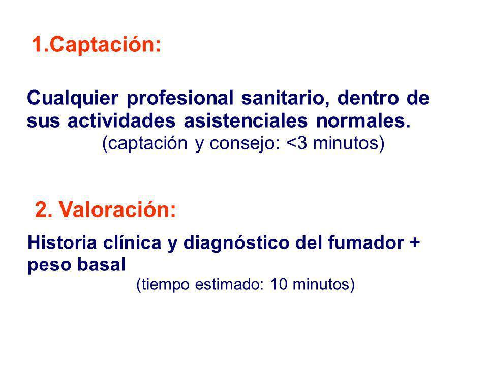 Cualquier profesional sanitario, dentro de sus actividades asistenciales normales. (captación y consejo: <3 minutos) 1.Captación: 2. Valoración: Histo