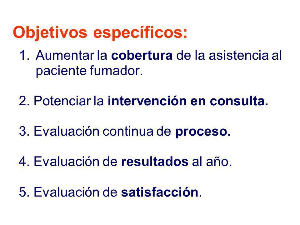 1.Aumentar la cobertura de la asistencia al paciente fumador. 2. Potenciar la intervención en consulta. 3. Evaluación continua de proceso. 4. Evaluaci