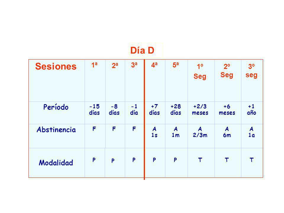 3º seg 2º Seg 1º Seg 5ª4ª3ª 2ª 1ª Sesiones A 1a A 6m A 2/3m A 1m A 1s FFF Abstinencia +1 año +6 meses +2/3 meses +28 días +7 días día -8 días -15 días