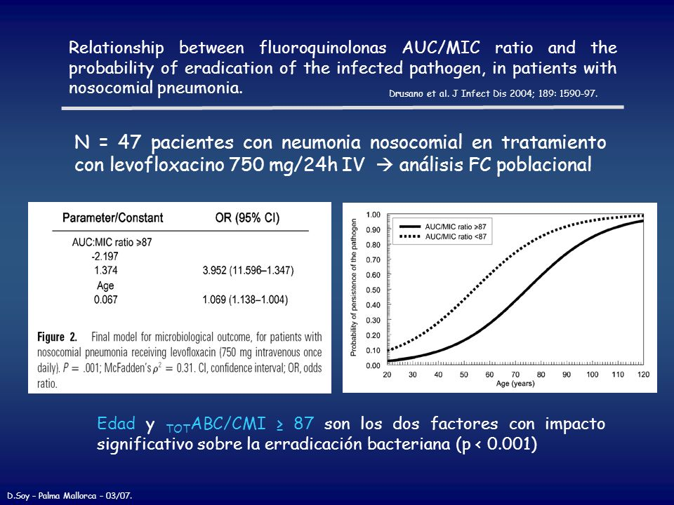 Relationship between fluoroquinolonas AUC/MIC ratio and the probability of eradication of the infected pathogen, in patients with nosocomial pneumonia