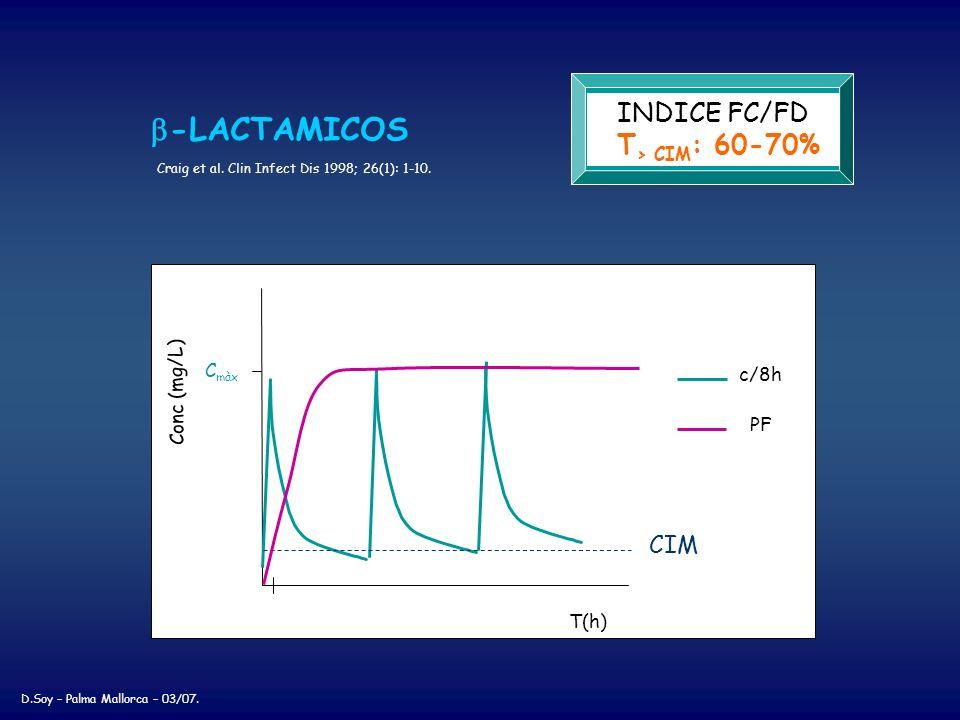 T(h) Conc (mg/L) C màx c/8h CIM INDICE FC/FD T > CIM : 60-70% -LACTAMICOS Craig et al. Clin Infect Dis 1998; 26(1): 1-10. PF D.Soy – Palma Mallorca –