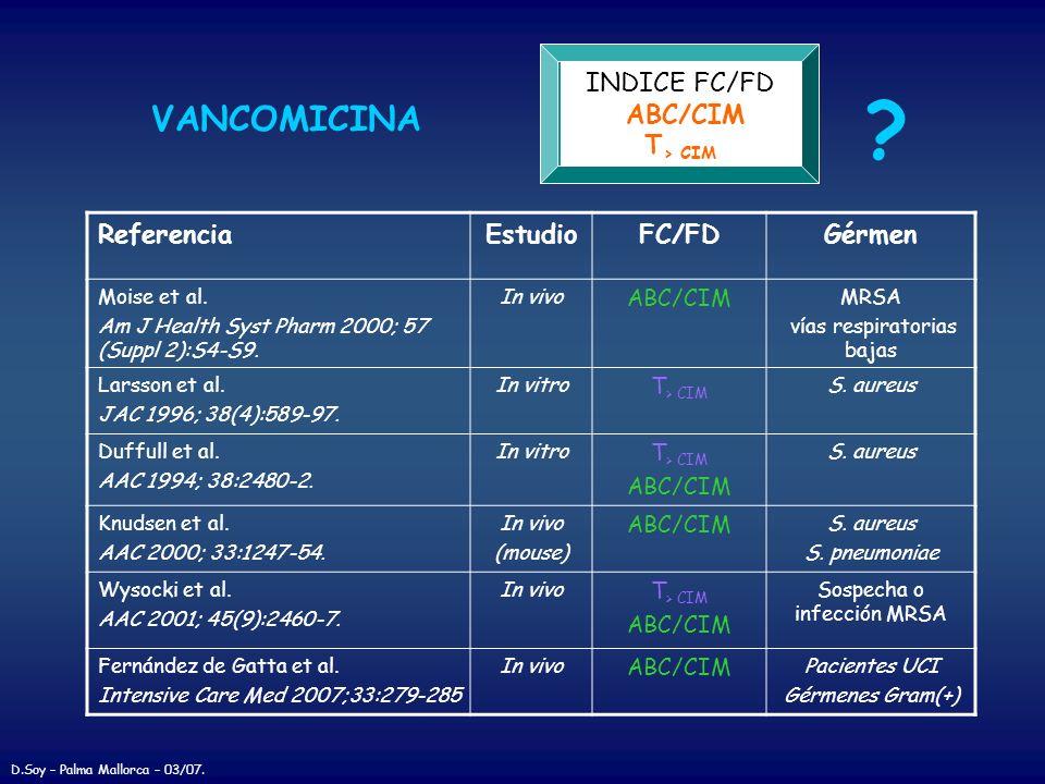 VANCOMICINA INDICE FC/FD ABC/CIM T > CIM ? ReferenciaEstudioFC/FDGérmen Moise et al. Am J Health Syst Pharm 2000; 57 (Suppl 2):S4-S9. In vivo ABC/CIM