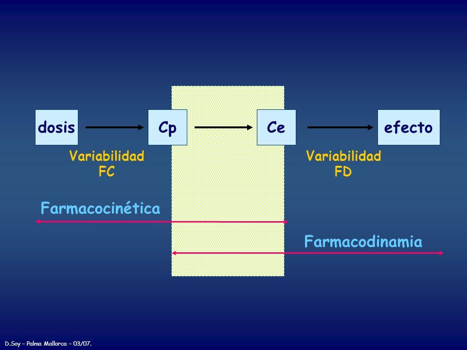 dosisCpefecto Variabilidad FC Variabilidad FD Ce Farmacocinética Farmacodinamia D.Soy – Palma Mallorca – 03/07.