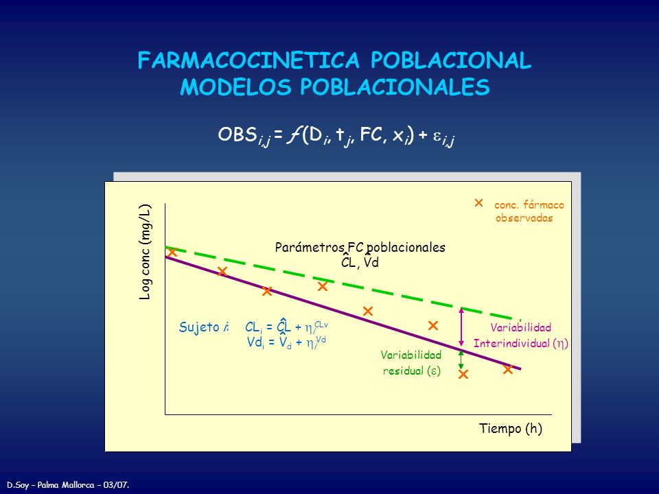 FARMACOCINETICA POBLACIONAL MODELOS POBLACIONALES Tiempo (h) Log conc (mg/L) Sujeto i: CL i = CL + i CLv Vd i = V d + i Vd ^ ^ Parámetros FC poblacion