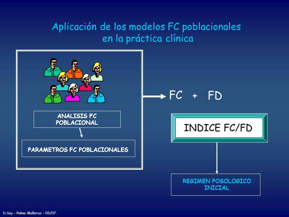 Aplicación de los modelos FC poblacionales en la práctica clínica + FD INDICE FC/FD ANALISIS FC POBLACIONAL PARAMETROS FC POBLACIONALES FC REGIMEN POS