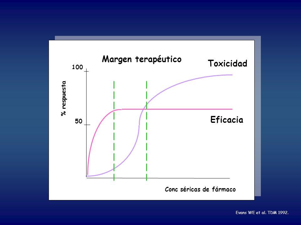 % respuesta Toxicidad Eficacia Conc séricas de fármaco Margen terapéutico 50 100 Evans WE et al. TDM 1992.
