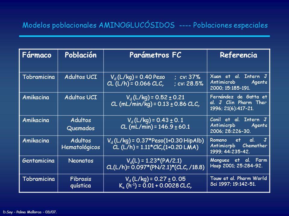 Modelos poblacionales AMINOGLUCÓSIDOS ---- Poblaciones especiales FármacoPoblaciónParámetros FCReferencia TobramicinaAdultos UCIV d (L/kg) = 0.40 Peso