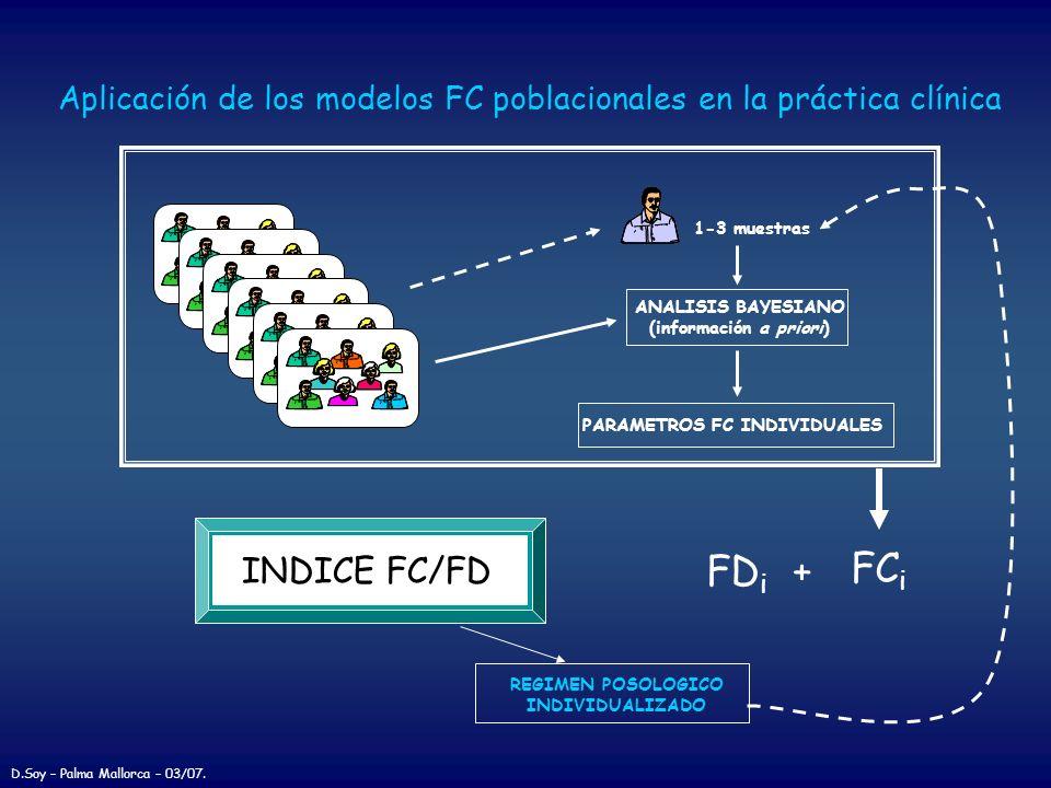 PARAMETROS FC INDIVIDUALES ANALISIS BAYESIANO (información a priori) 1-3 muestras FC i FD i + INDICE FC/FD REGIMEN POSOLOGICO INDIVIDUALIZADO Aplicaci