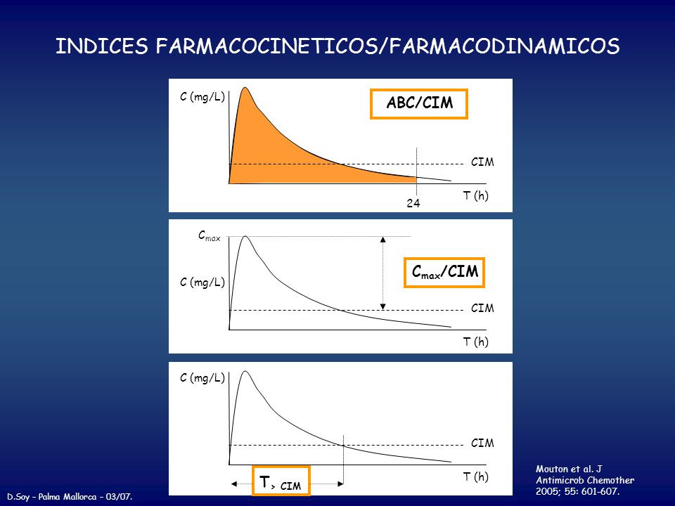 INDICES FARMACOCINETICOS/FARMACODINAMICOS T (h) C (mg/L) CIM C max /CIM C max T (h) C (mg/L) CIM T > CIM Mouton et al. J Antimicrob Chemother 2005; 55