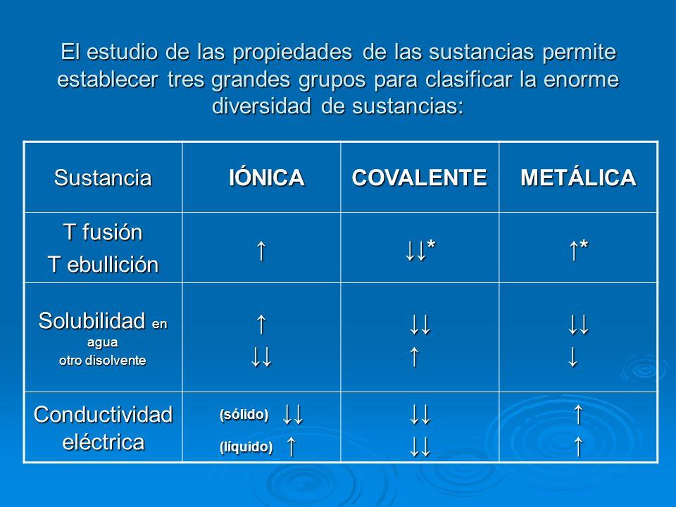 El estudio de las propiedades de las sustancias permite establecer tres grandes grupos para clasificar la enorme diversidad de sustancias: Sustancia IÓNICA IÓNICACOVALENTEMETÁLICA T fusión T ebullición ** Solubilidad en agua otro disolvente Conductividad eléctrica (sólido) (sólido) (líquido) (líquido)