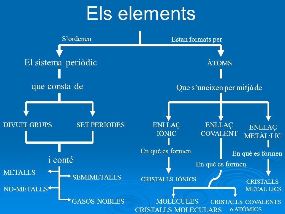 Solubilidad de las sustancias iónicas en agua O H H O H H Cl 1- Na 1+ Cl 1- Na 1+
