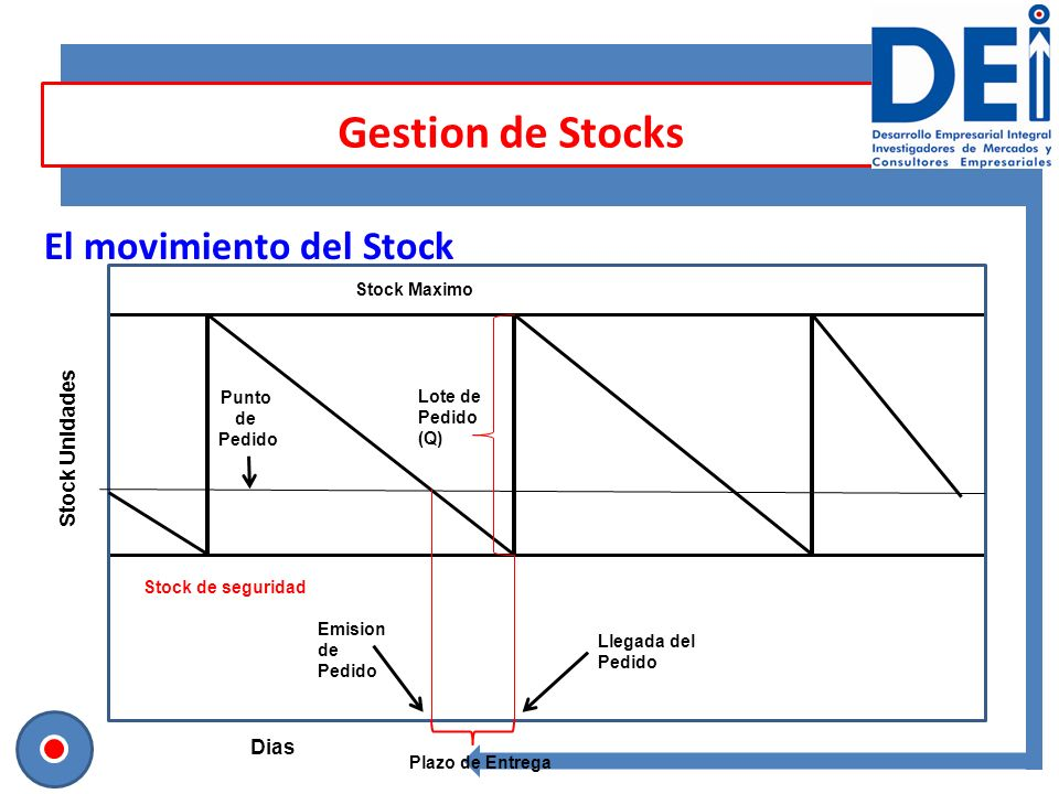 Gestion de Stocks El movimiento del Stock Stock de seguridad Stock Maximo Stock Unidades Emision de Pedido Punto de Pedido Lote de Pedido (Q) Llegada