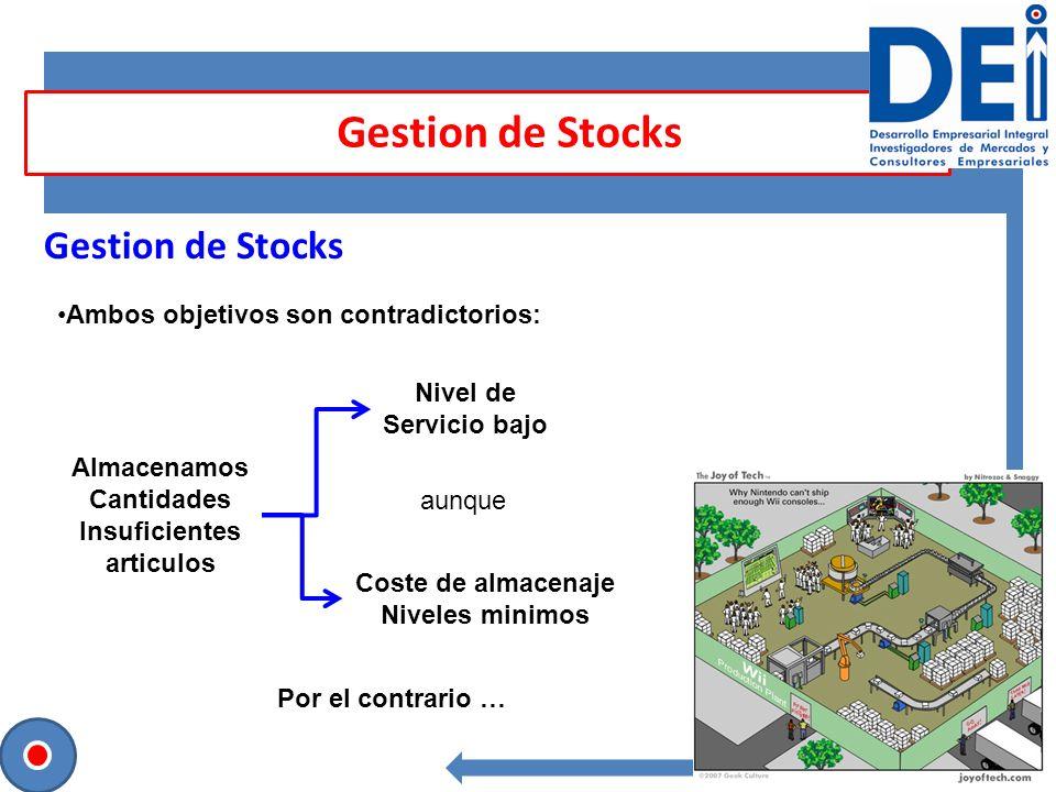 Gestion de Stocks Ambos objetivos son contradictorios: Almacenamos Cantidades Insuficientes articulos Nivel de Servicio bajo aunque Coste de almacenaj