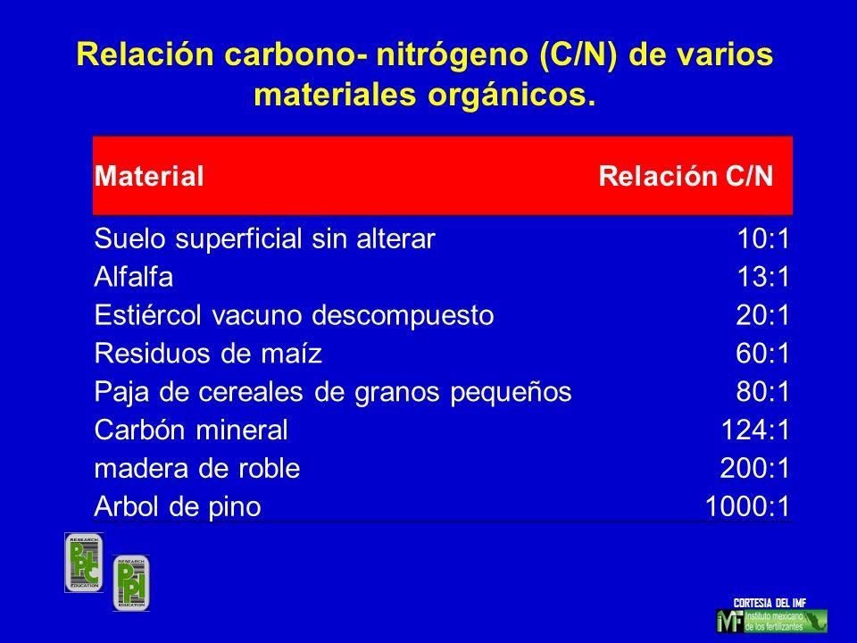 MaterialRelación C/N Suelo superficial sin alterar10:1 Alfalfa13:1 Estiércol vacuno descompuesto20:1 Residuos de maíz60:1 Paja de cereales de granos p