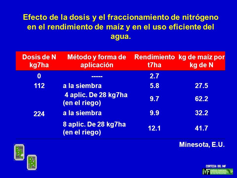 Dosis de N kg7ha Método y forma de aplicación Rendimiento t7ha kg de maíz por kg de N 0-----2.7 112a la siembra5.827.5 4 aplic. De 28 kg7ha (en el rie