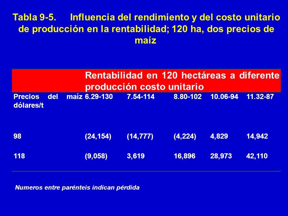 Rentabilidad en 120 hectáreas a diferente producción costo unitario Precios del maíz dólares/t 6.29-1307.54-1148.80-10210.06-9411.32-87 98(24,154)(14,
