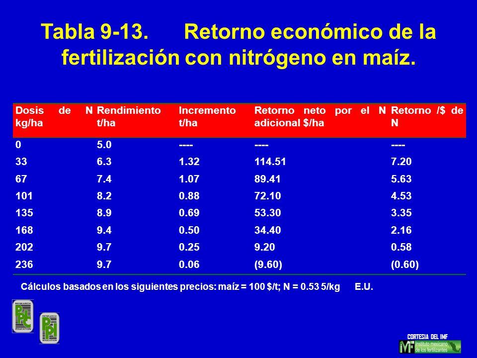 Dosis de N kg/ha Rendimiento t/ha Incremento t/ha Retorno neto por el N adicional $/ha Retorno /$ de N 05.0---- 336.31.32114.517.20 677.41.0789.415.63