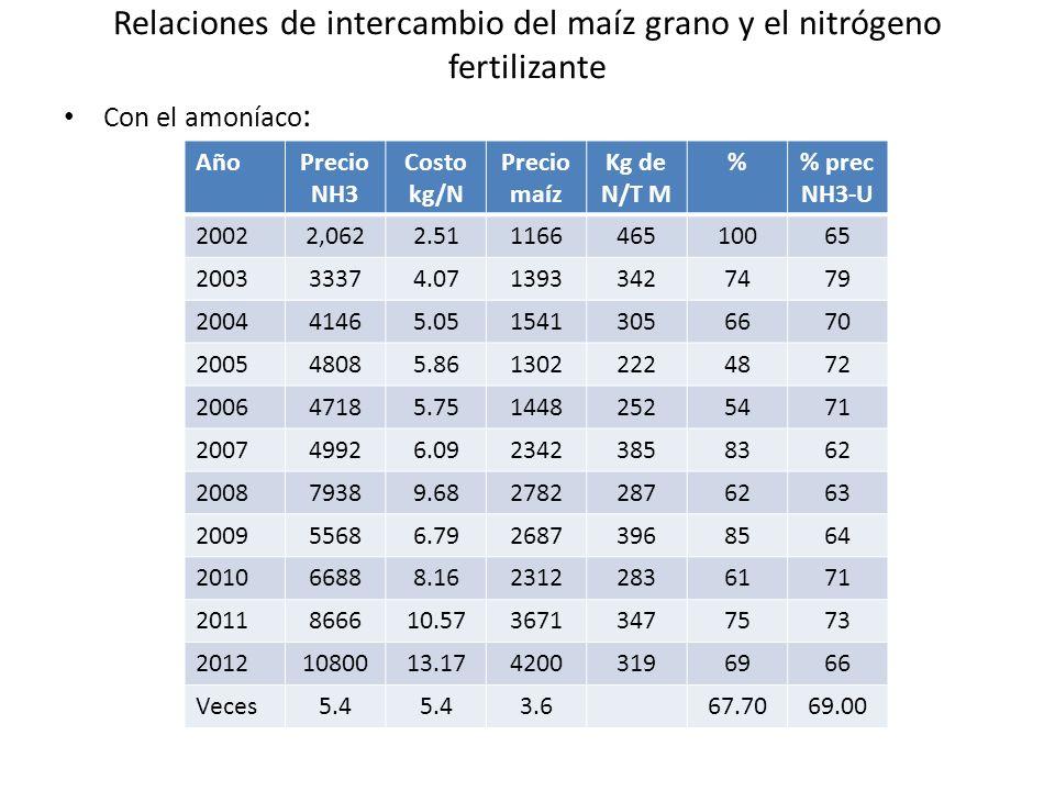 Relaciones de intercambio del maíz grano y el nitrógeno fertilizante Con el amoníaco : AñoPrecio NH3 Costo kg/N Precio maíz Kg de N/T M % prec NH3-U 2