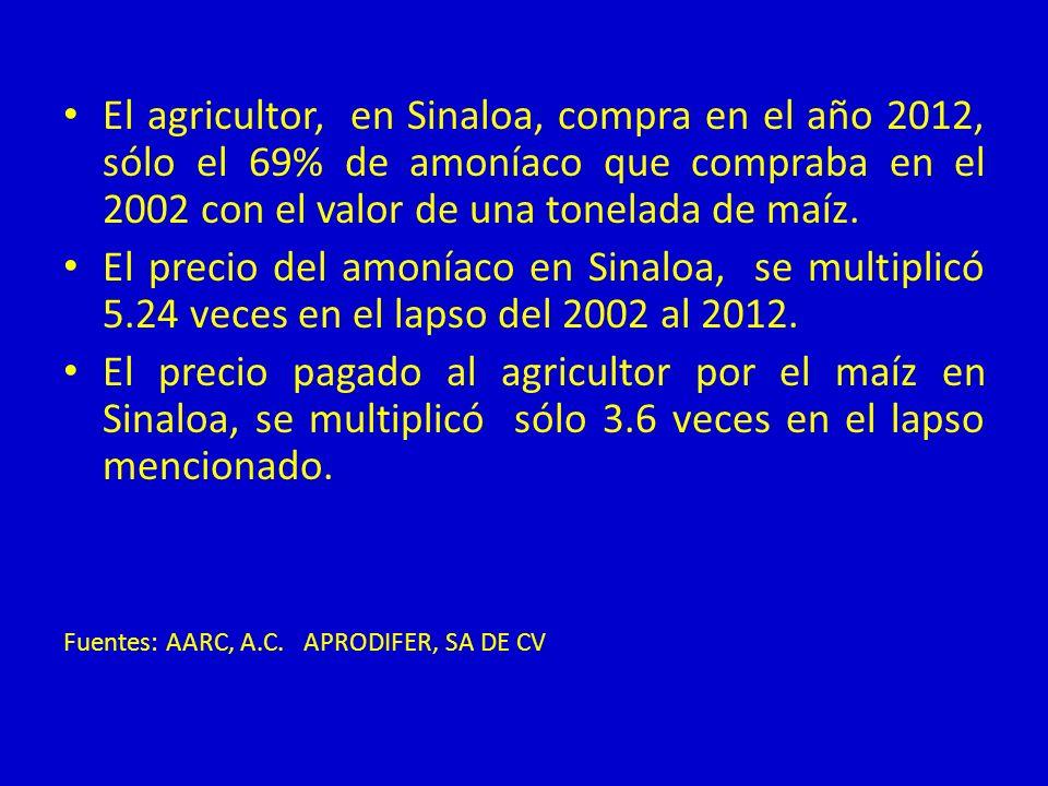 El agricultor, en Sinaloa, compra en el año 2012, sólo el 69% de amoníaco que compraba en el 2002 con el valor de una tonelada de maíz. El precio del