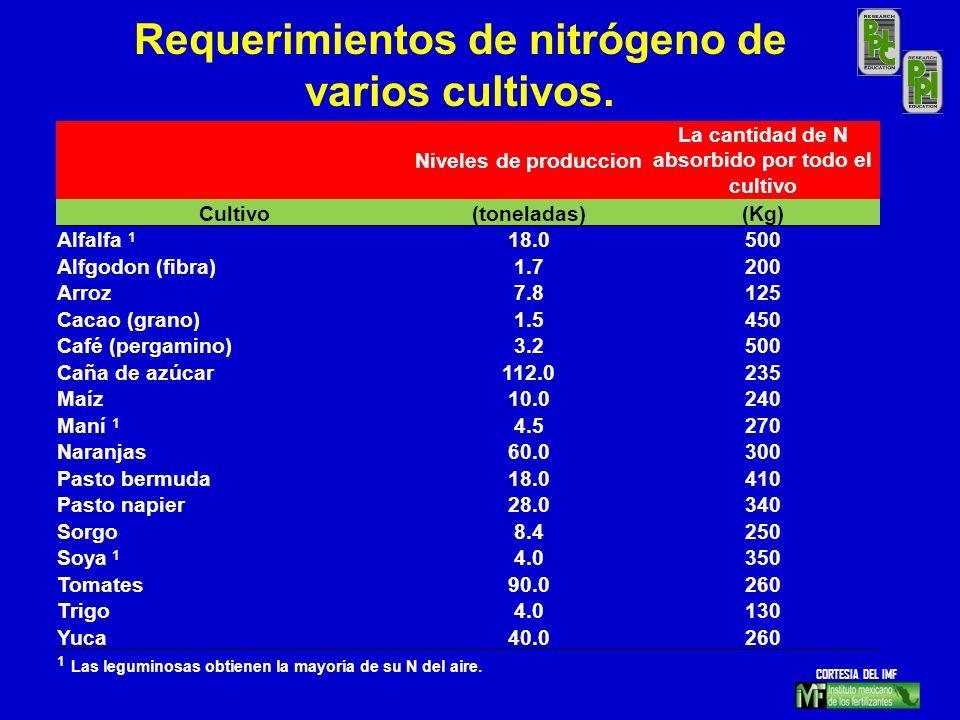 Niveles de produccion La cantidad de N absorbido por todo el cultivo Cultivo(toneladas)(Kg) Alfalfa 1 18.0500 Alfgodon (fibra)1.7200 Arroz7.8125 Cacao