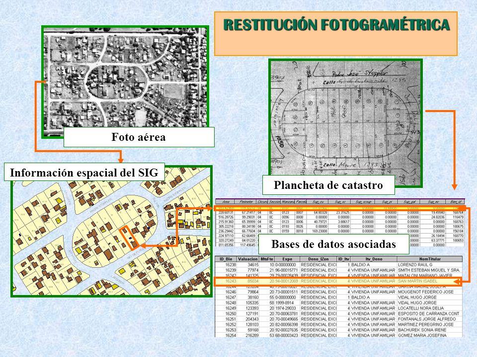 Foto aérea Plancheta de catastro Bases de datos asociadas Información espacial del SIG RESTITUCIÓN FOTOGRAMÉTRICA