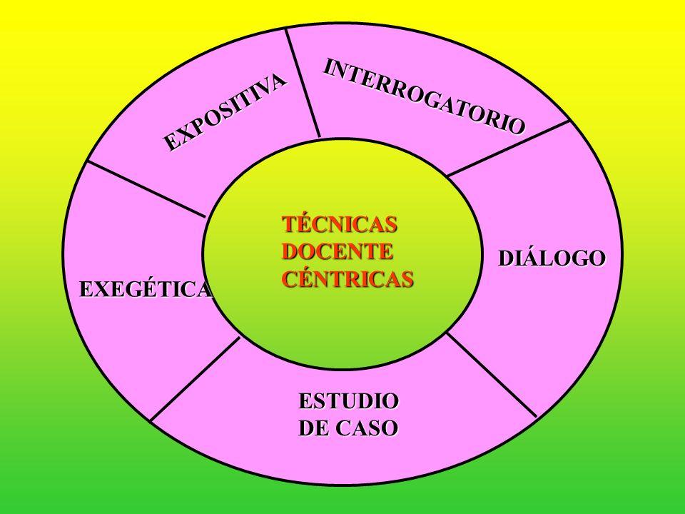 TÉCNICAS DE ENSEÑANZA TÉCNICAS DOCENTE CÉNTRICAS TÉCNICAS DISCENTE CÉNTRICAS TÉCNICAS EN LAS QUE TODO EL GRUPO PARTICIPA ACTIVAMENTE TÉCNICAS CON INTE