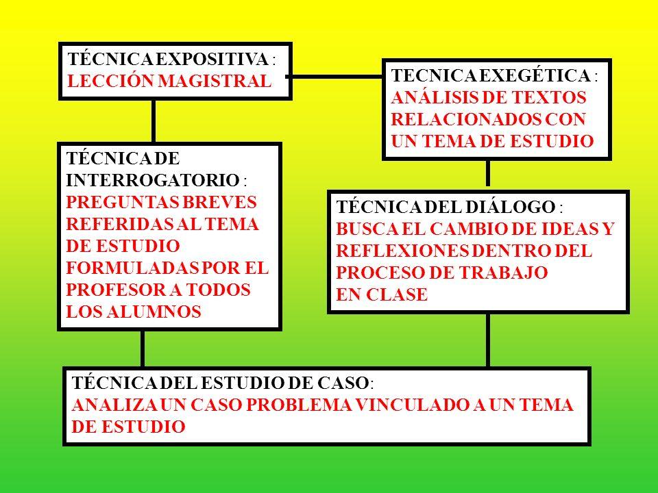 TÉCNICASDOCENTECÉNTRICAS EXPOSITIVA INTERROGATORIO EXEGÉTICA DIÁLOGO ESTUDIO DE CASO
