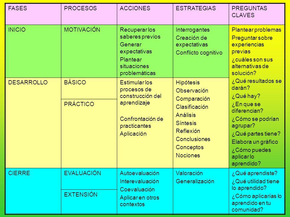 PEI............PROGRAMACIÓN ANUAL PROGRAMACIÓN DE CORTO ALCANCE (PROGRAMACIÓN DE AULA) UNIDADES DE APRENDIZAJE.....PROYECTOS.....MODULOS.....TALLERES