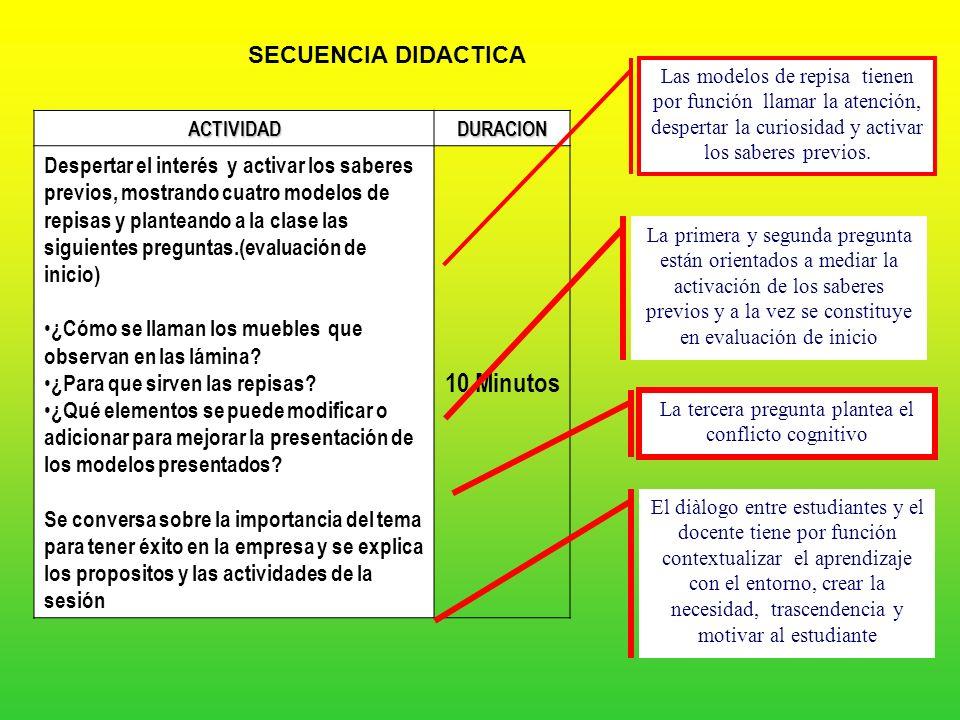 EJEMPLO DE UNA SESIÓN DE APRENDIZAJE SECUENCIA DIDACTICA Despertar el interés y activar los saberes previos, mostrando cuatro modelos de repisas y pla