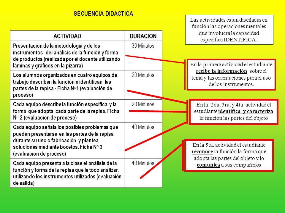 SECUENCIA DIDACTICA ACTIVIDADDURACION Despertar el interés y activar los saberes previos, mostrando cuatro modelos de repisas y planteando a la clase