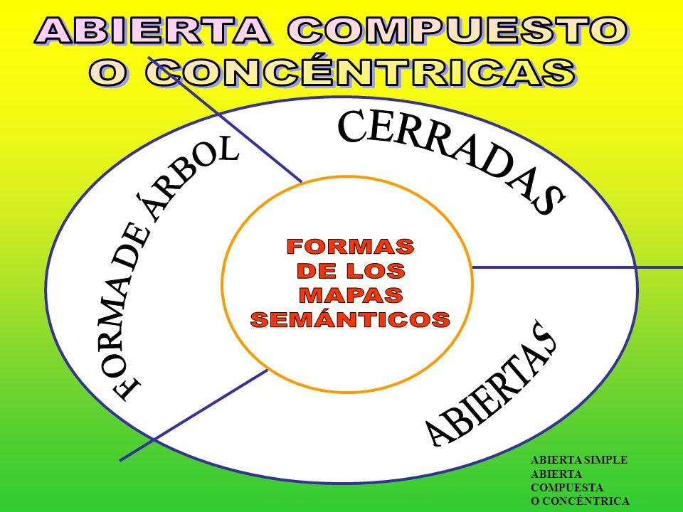 CONOC.SOBRE NUESTROS PROPIOS CONOCIMIENTOS CONOC. ESTRATÉGICOS CONJUNTO DE ESTRATEGIAS DE APRENDIZAJE CONOC.DECLARATIVOS INFORMACIÓN INTERRELACIONADA