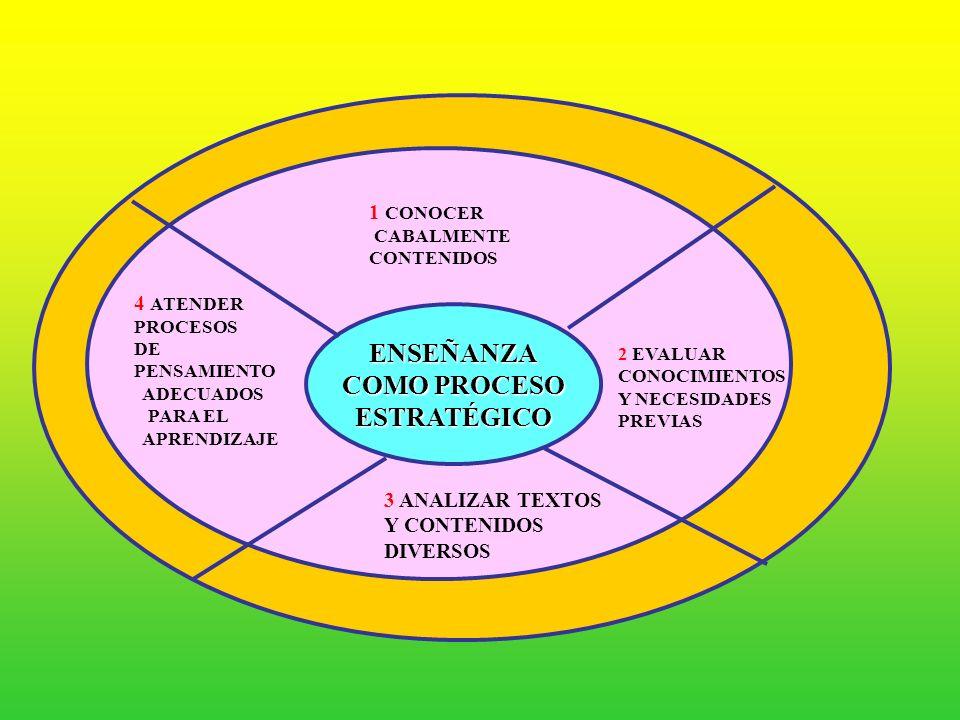 LOGROS DE APRENDIZAJE COMPETENCIAS CAPACIDADES Y CONTENIDOS ESTRATEGIAS DIDÁCTICAS ( RECURSOS INTENCIONALES Y SISTEMÁTICOS UTILIZADOS PARA LOGRAR UN F