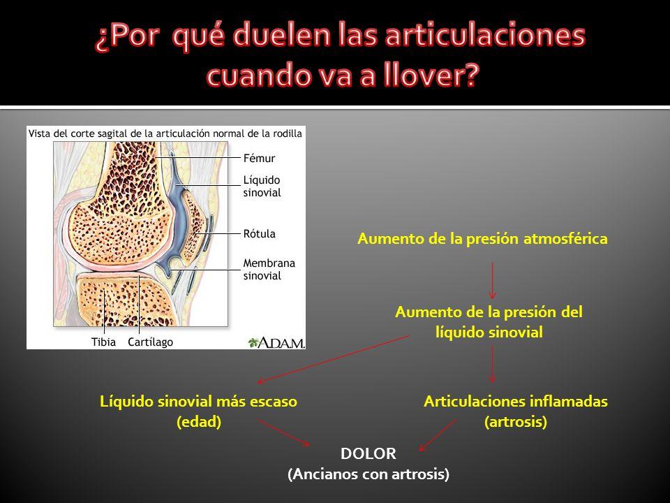 Aumento de la presión atmosférica Aumento de la presión del líquido sinovial Líquido sinovial más escaso (edad) Articulaciones inflamadas (artrosis) D