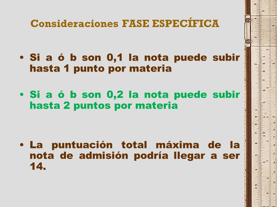 NOTA DE ADMISIÓN Nota de admisión = 0,6* NMB + 0,4 * CFG + a * M1 + b * M2 MÁXIMA NOTA= 6+ 4+4= 14 NMB = Nota media de Bachillerato CFG = Calificación