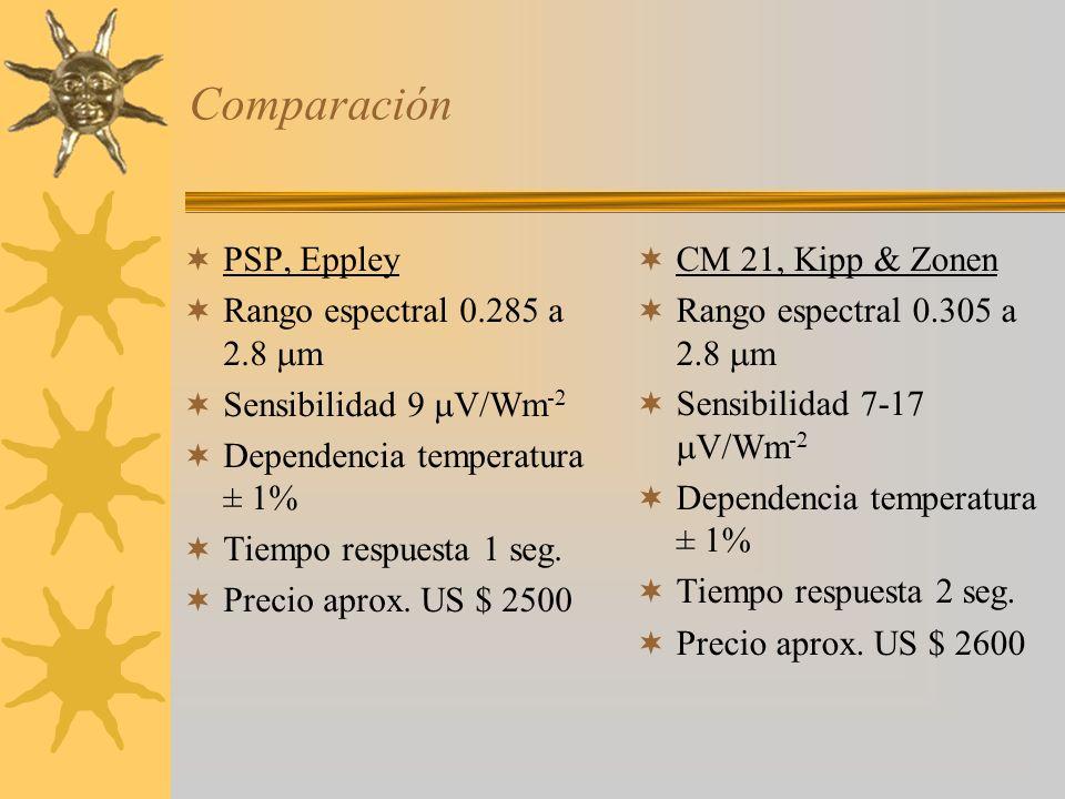 Comparación PSP, Eppley Rango espectral 0.285 a 2.8 m Sensibilidad 9 V/Wm -2 Dependencia temperatura ± 1% Tiempo respuesta 1 seg. Precio aprox. US $ 2