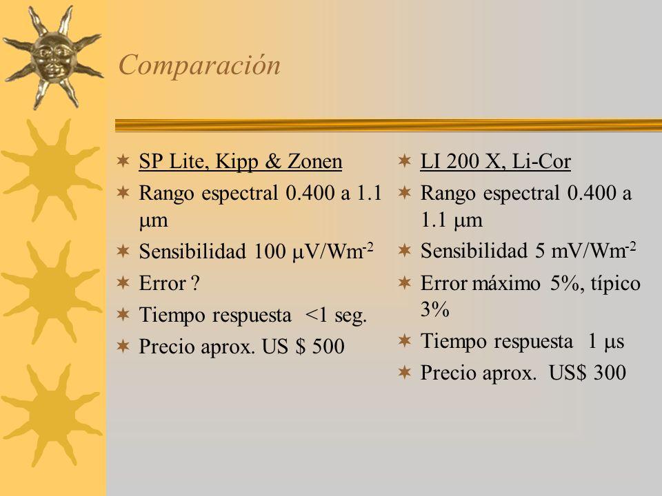 Comparación SP Lite, Kipp & Zonen Rango espectral 0.400 a 1.1 m Sensibilidad 100 V/Wm -2 Error ? Tiempo respuesta <1 seg. Precio aprox. US $ 500 LI 20
