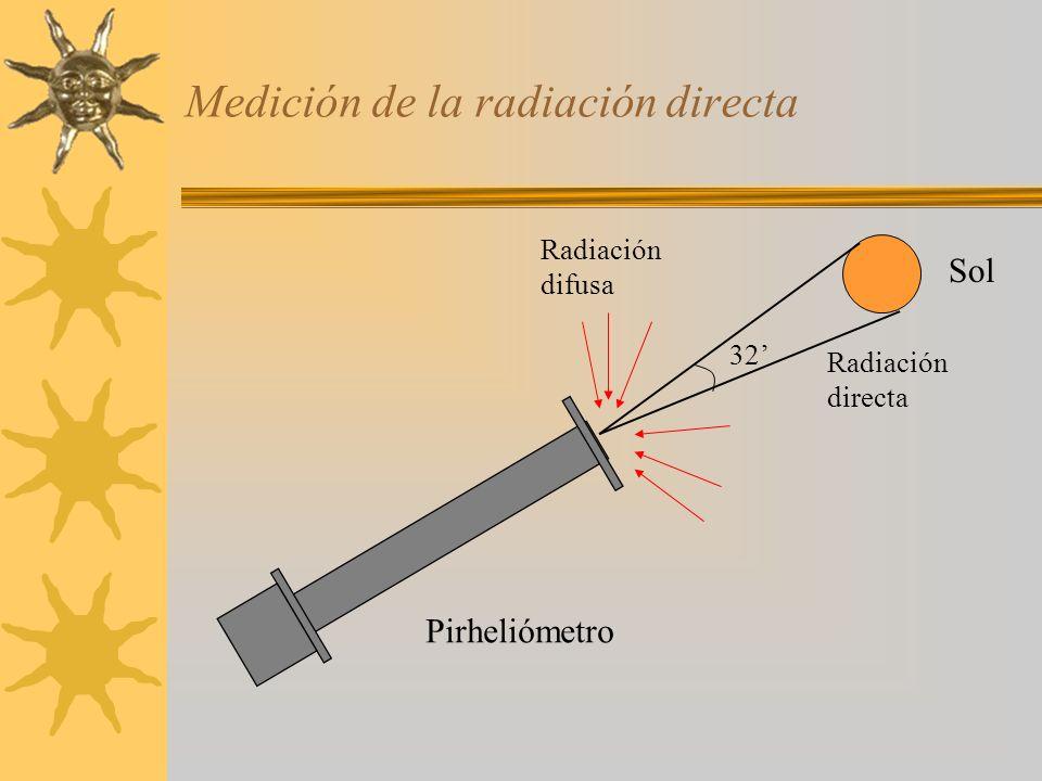 Medición de la radiación directa 32 Pirheliómetro Sol Radiación directa Radiación difusa