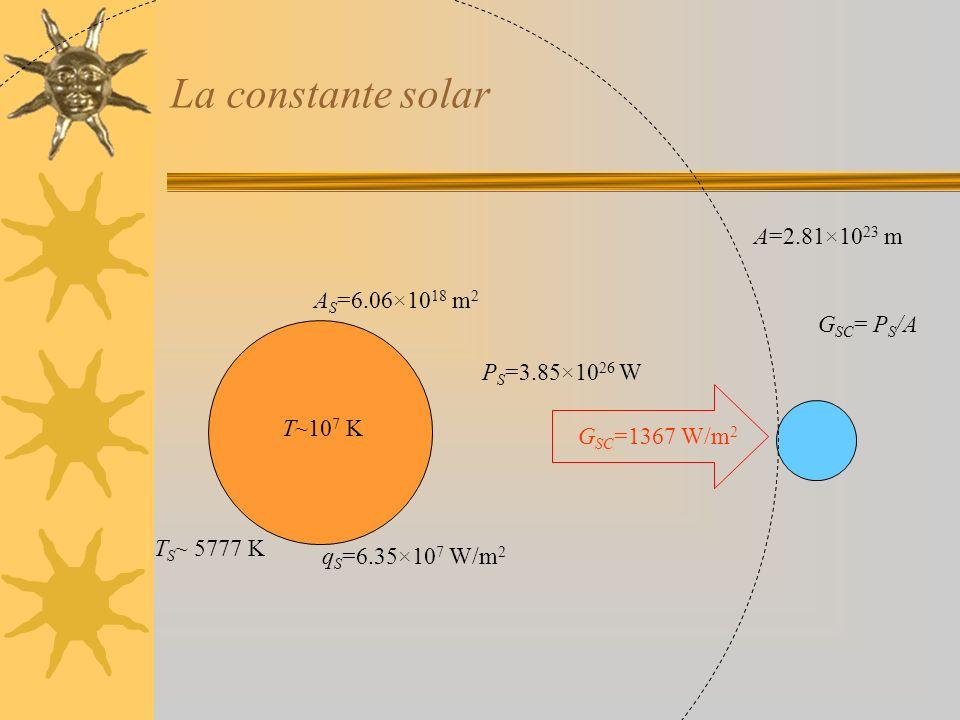 La constante solar A S =6.06×10 18 m 2 T~10 7 K T S ~ 5777 K A=2.81×10 23 m P S =3.85×10 26 W q S =6.35×10 7 W/m 2 G SC = P S /A G SC =1367 W/m 2