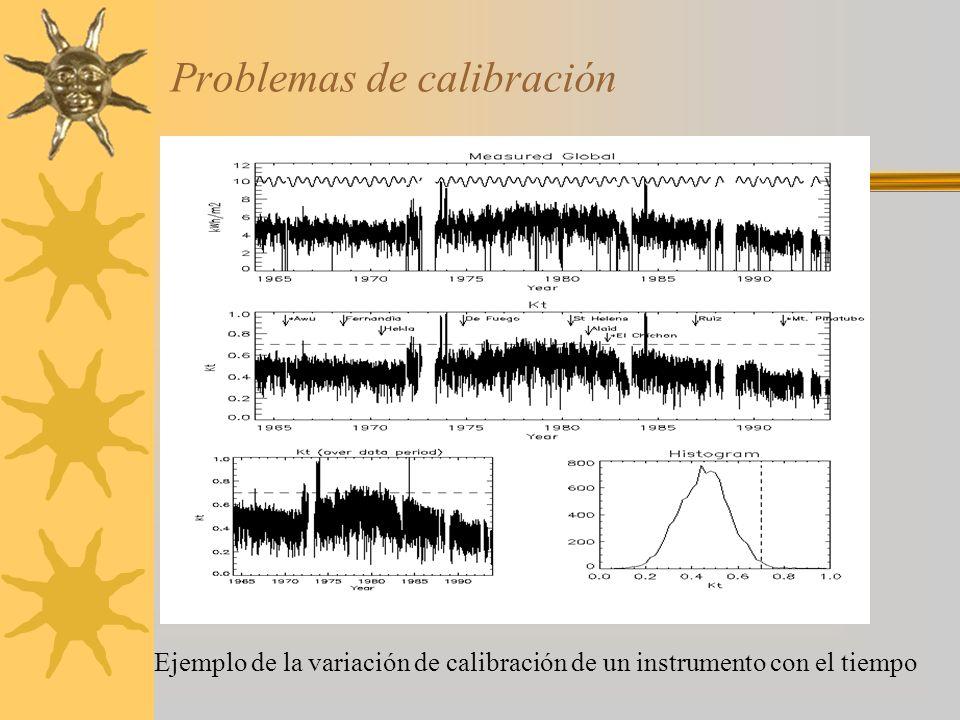 Problemas de calibración Ejemplo de la variación de calibración de un instrumento con el tiempo