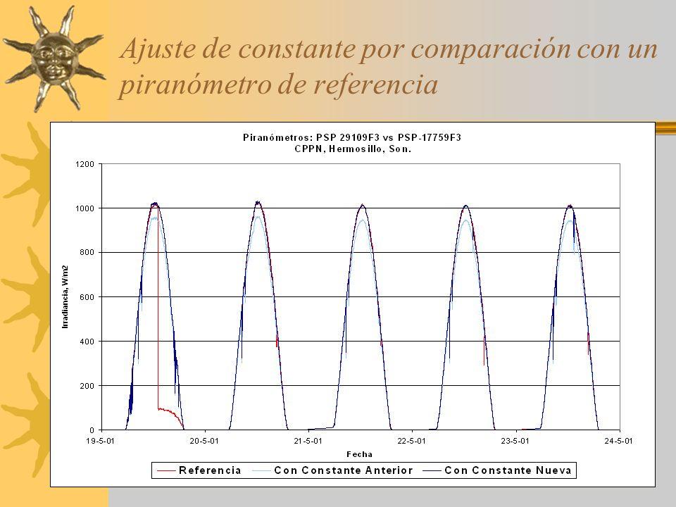 Ajuste de constante por comparación con un piranómetro de referencia