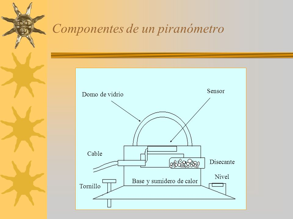Componentes de un piranómetro Disecante Nivel Cable Tornillo Domo de vidrio Sensor Base y sumidero de calor