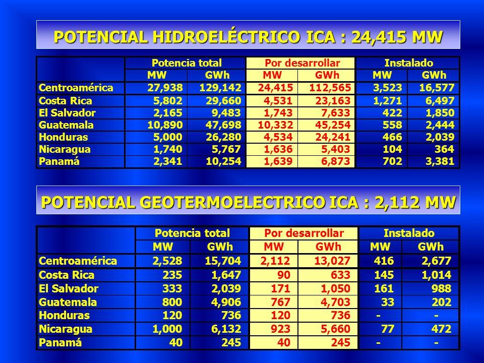 POTENCIAL HIDROELÉCTRICO ICA : 24,415 MW POTENCIAL GEOTERMOELECTRICO ICA : 2,112 MW