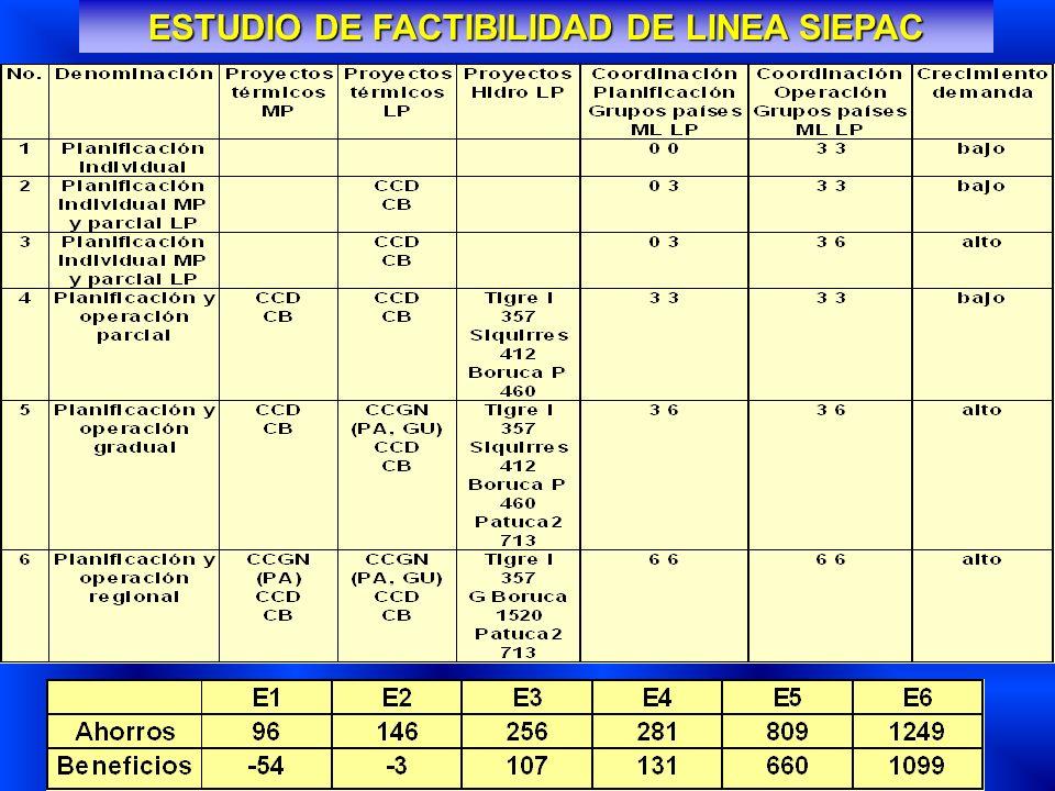 ESCENARIOS DE COORDINACIÓN ESTUDIO DE FACTIBILIDAD DE LINEA SIEPAC