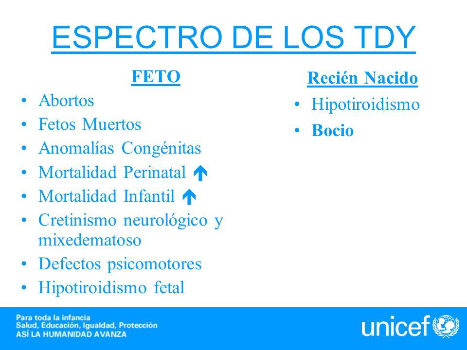 ESPECTRO DE LOS TDY FETO Abortos Fetos Muertos Anomalías Congénitas Mortalidad Perinatal Mortalidad Infantil Cretinismo neurológico y mixedematoso Def