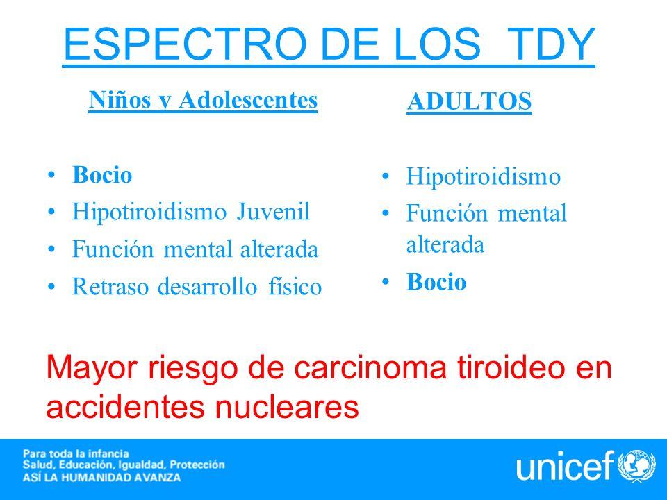 ESPECTRO DE LOS TDY Niños y Adolescentes Bocio Hipotiroidismo Juvenil Función mental alterada Retraso desarrollo físico ADULTOS Hipotiroidismo Función
