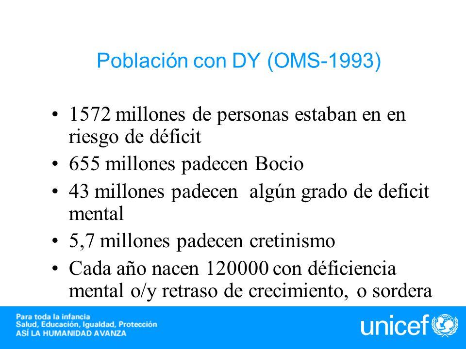 Población con DY (OMS-1993) 1572 millones de personas estaban en en riesgo de déficit 655 millones padecen Bocio 43 millones padecen algún grado de de