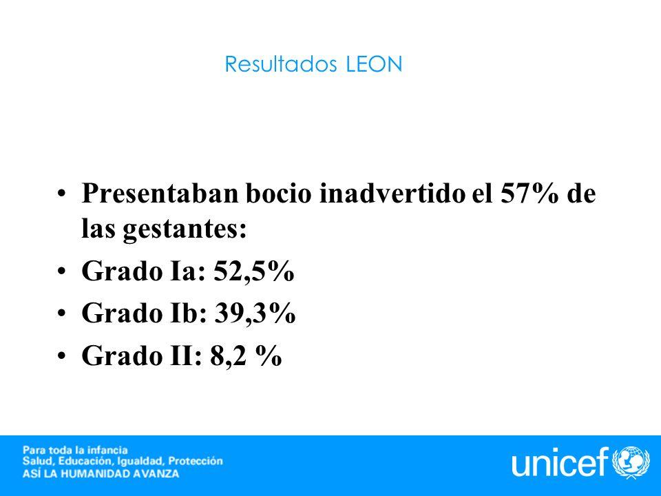 Resultados LEON Presentaban bocio inadvertido el 57% de las gestantes: Grado Ia: 52,5% Grado Ib: 39,3% Grado II: 8,2 %