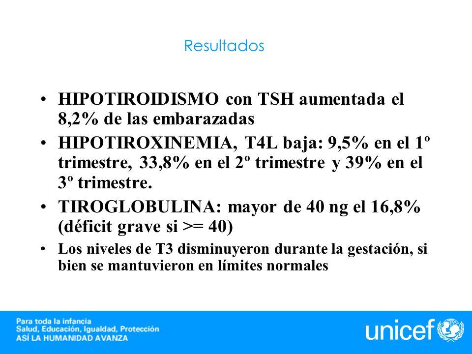 Resultados HIPOTIROIDISMO con TSH aumentada el 8,2% de las embarazadas HIPOTIROXINEMIA, T4L baja: 9,5% en el 1º trimestre, 33,8% en el 2º trimestre y